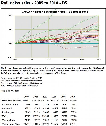 Change in passenger numbers from 2005 to 2010 - Bristol area stations