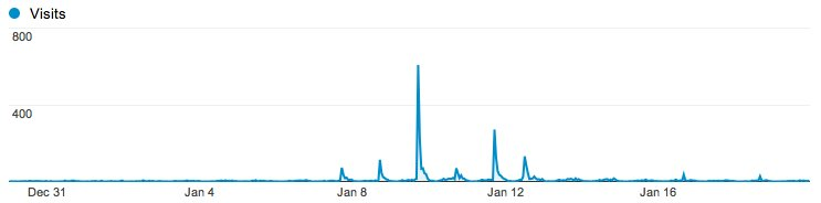 Spike on web site visits when we appeared on FIAB