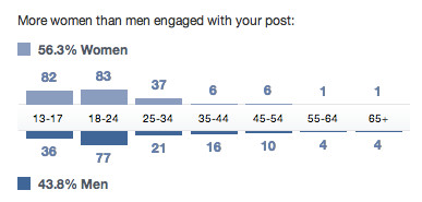 Engagament profile for our Facebook page