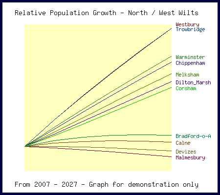 Relative Population Growth