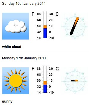 Melksham Weather Forecast