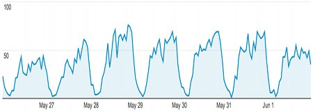 Web traffic hour by hour - Great Western Coffee Shop
