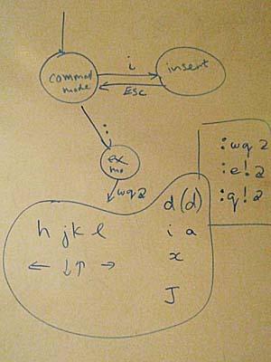 A Vi Diagram