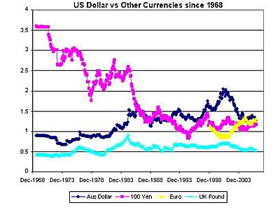 Exchange Rate History