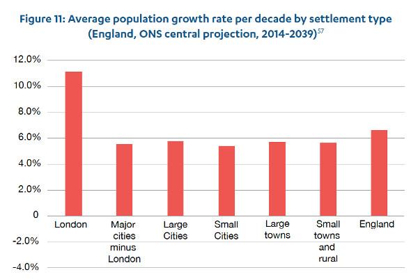 England population growth
