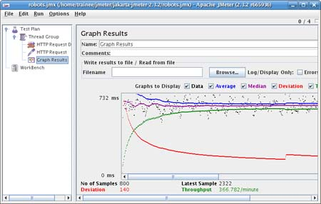 Sample Graph from Jmeter