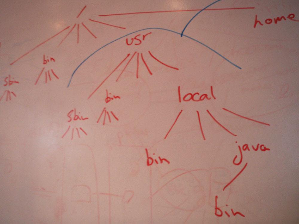 Why /bin, /usr/bin, /usr/local/bin and so on