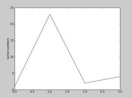 A first easy graph with matplotlib