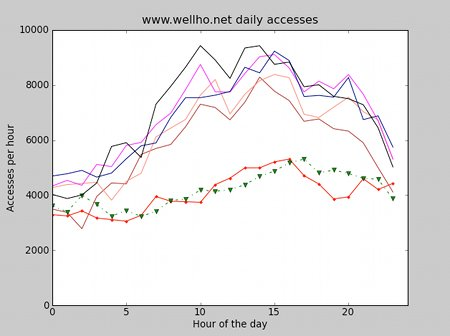 Web server usage pattern through the day - weekday v weekend (multiple curves, single graph)