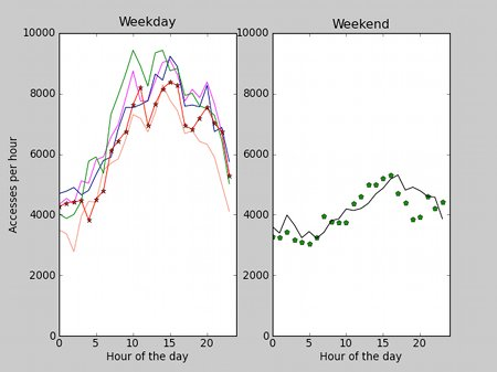 Web server usage pattern through the day - weekday v weekend (comparative left/right graphs)