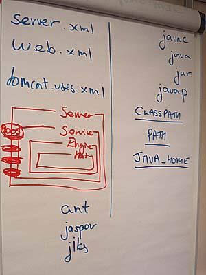 Java anc tomcat fundamentals
