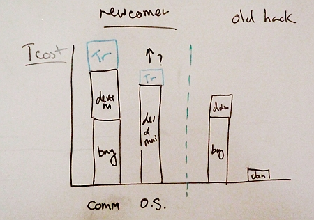 Open source of commercial - the total cost of ownership diagram