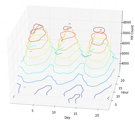 Contour plot - web server accesses - 3D lines