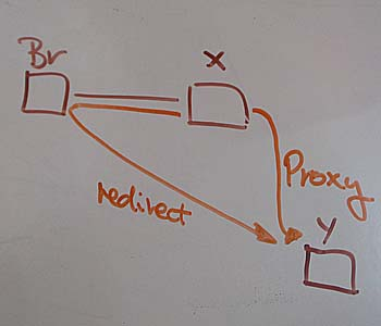 Diverting a web page - the difference between Proxy and Redirect