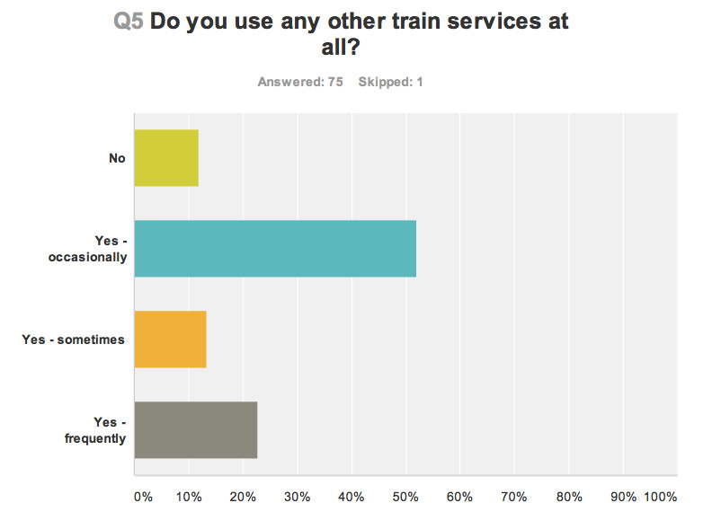 Train use survey