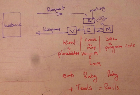 Ruby on server - Ruby on Rails structure