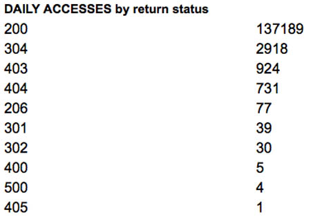 Web server access status summary