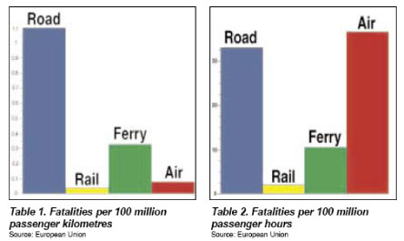 Relative safety of passenger transport