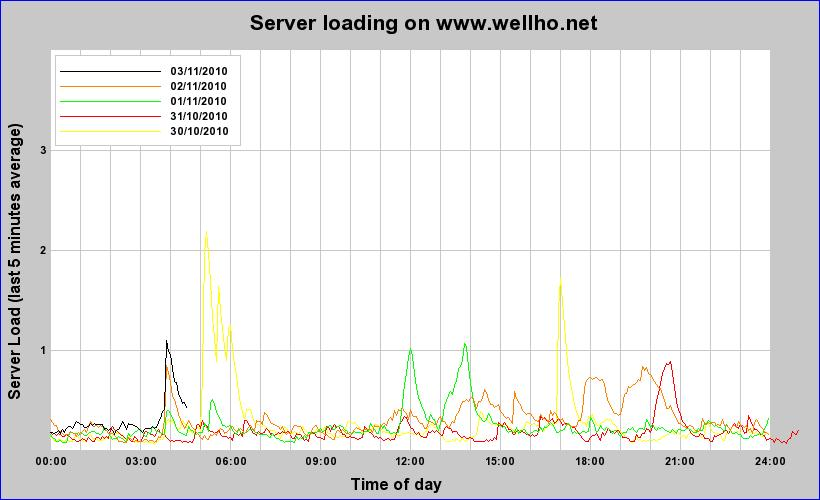 Server Logging Graph - last 5 days
