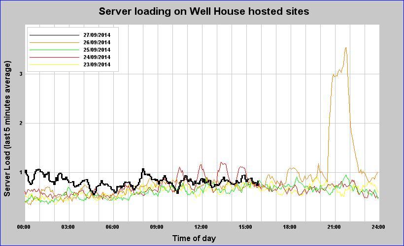 Server loading graph