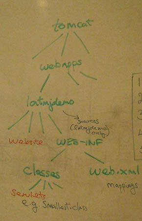 internal structure of a web application