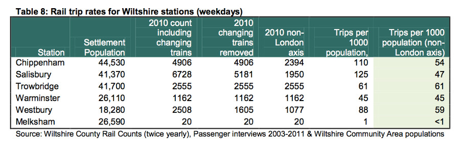 Railway Statin use in Wiltshire - trips per head of population