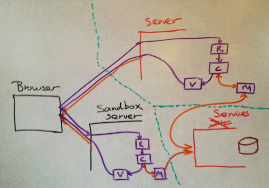 Sandbox server structure, service based PHP application