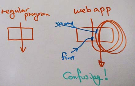 The flow of Web Application Code