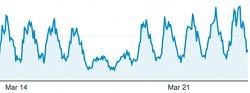 Traffic shape for our web site