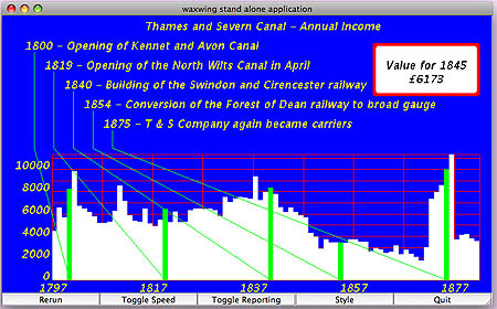 Thames and Severn Canal income