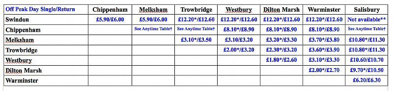 Train Fare table - off peak