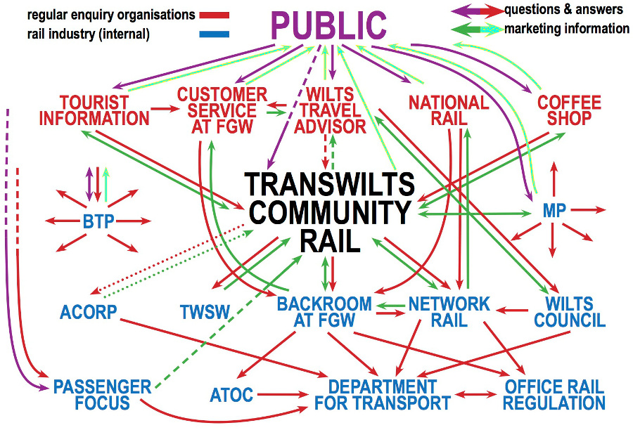 Rail Industry. Company and Organisations involved and how they relate