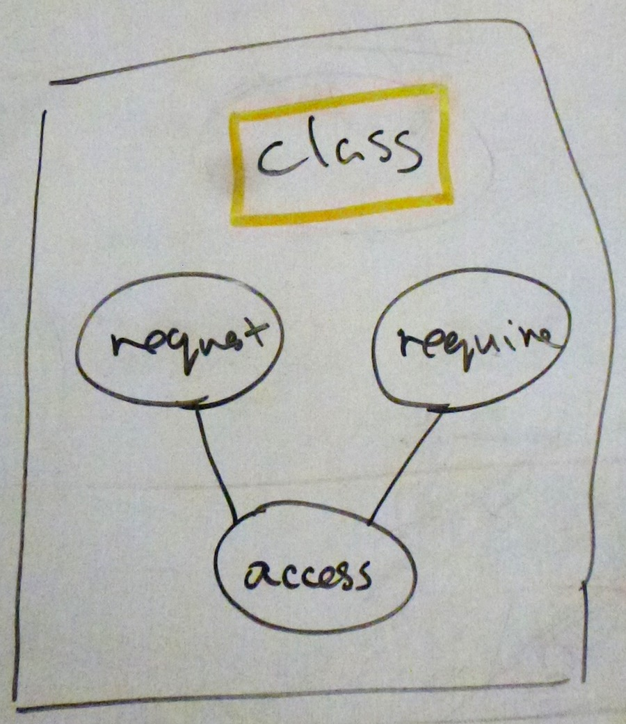 Class diagram - Unified Modelling Language