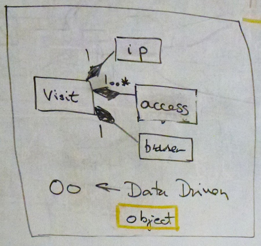 Object diagam - UML