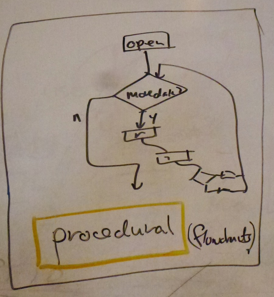 UML - Procedural Diagram