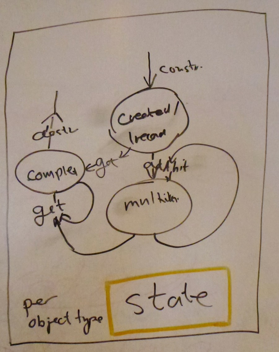 UML - State Diagram