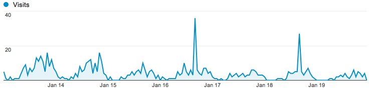 Usage spike when we repeated on TV