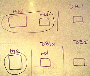 How Perl DBD, DBI and DBIx fit in