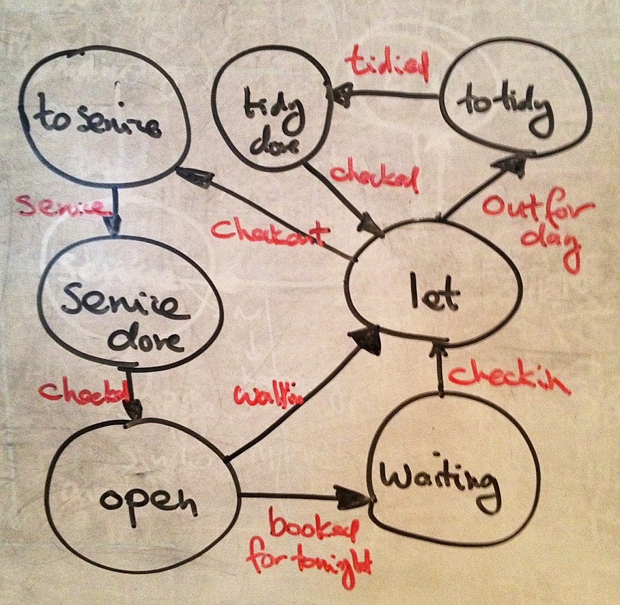 State diagram - hotel room management system
