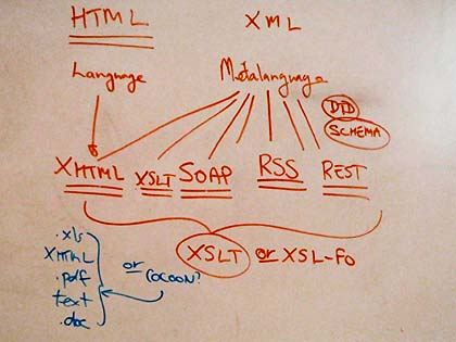 How does XML relate to HTML?